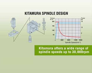 Kitamura Features. HIGH PERFORMANCE SPINDLES  4